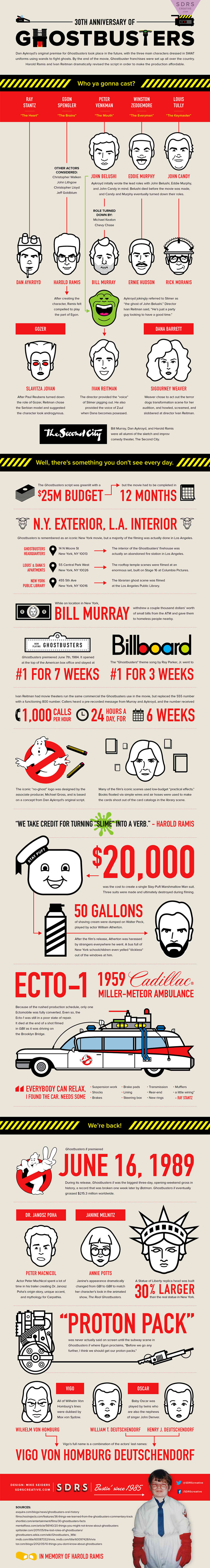 ghostbusters_30_anniversary_infographic_l