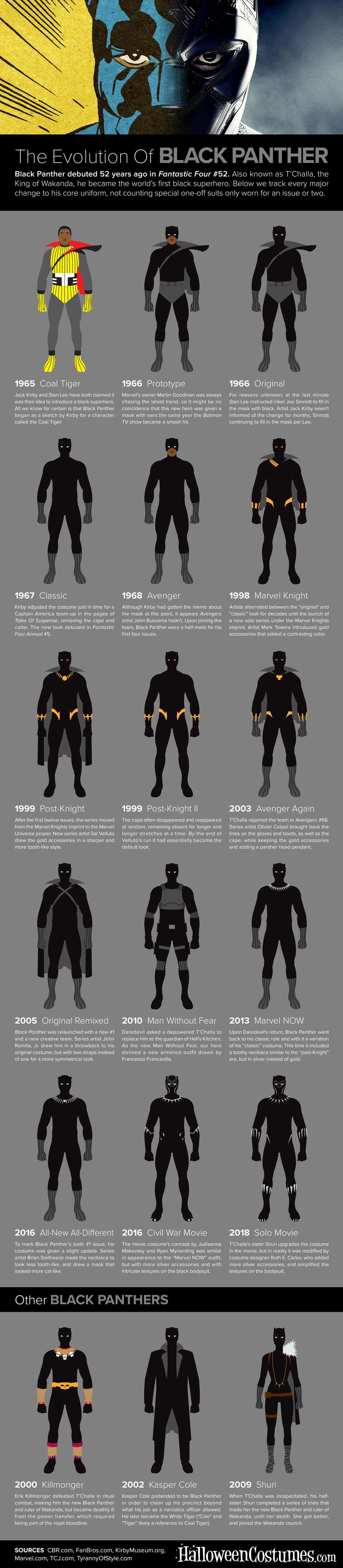Evolution-of-Black-Panther